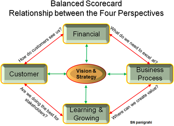 Balanced Scorecard Relation Between the Four Perspectives
