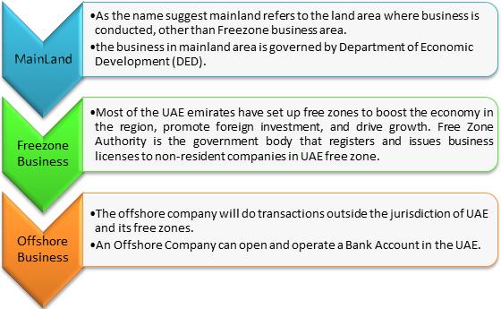 Business Jurisdictions in UAE
