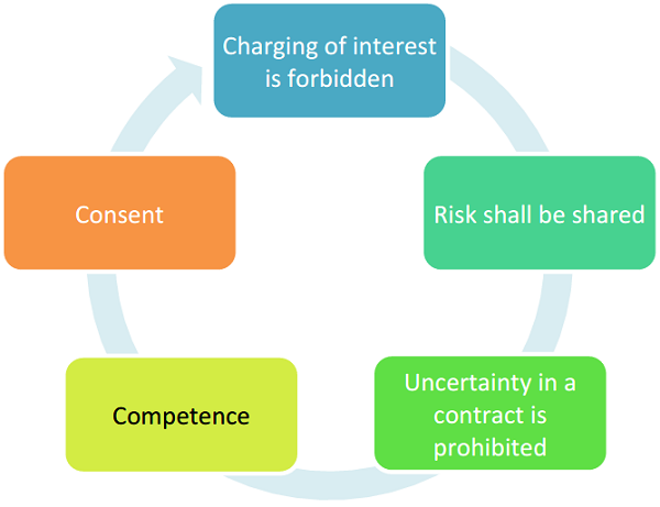 Charging of Interest is Forbidden