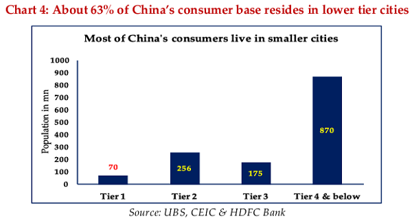 Chart 4 About 63% of China's consumer base resides in lower tier cities