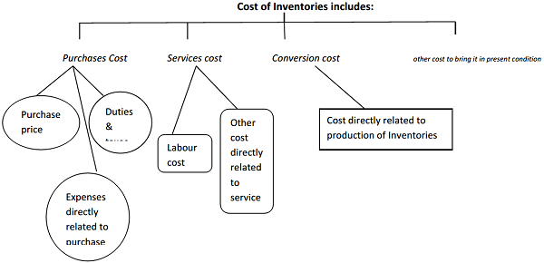 Cost of Inventories includes