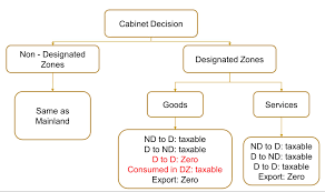 Designated Zone- UAE VAT