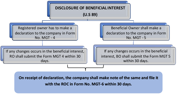 Disclosure of Beneficial Interest (Us89)
