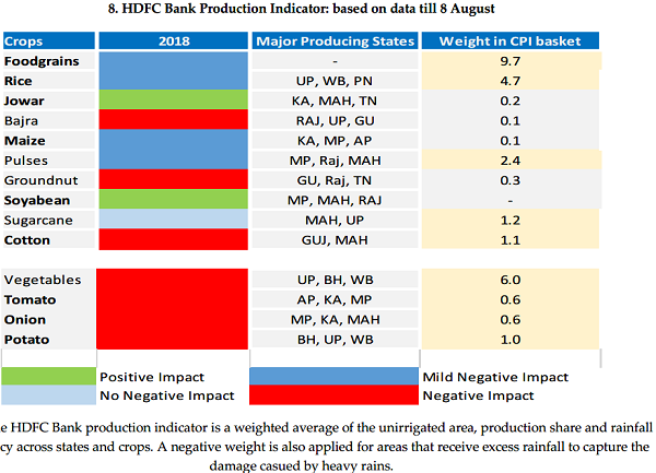 HSFC Bank Producation Indicator