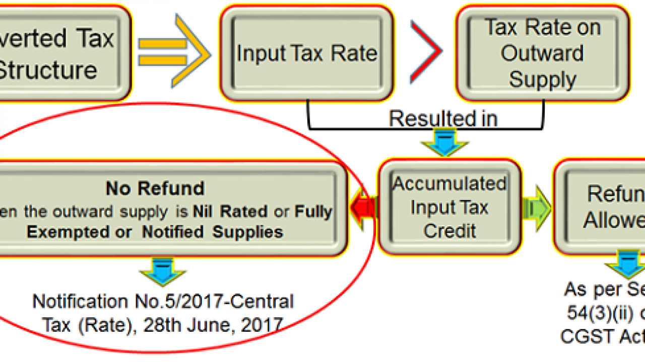 Refund of Accumulated GST Credit to Textile Industry: Detailed Analysis