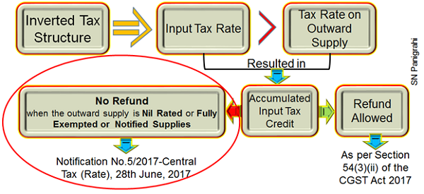 Inverted Tax