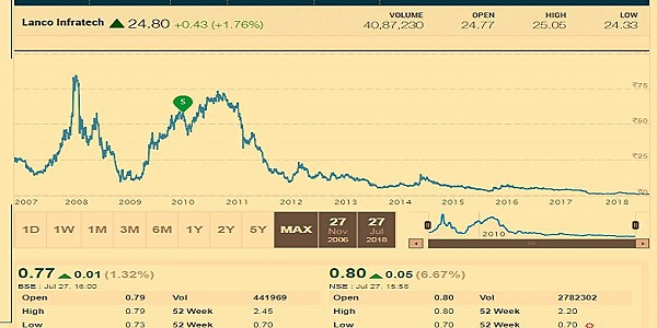 Lanco Infratech Price Chart