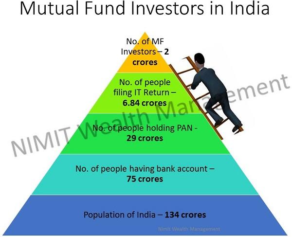 Mutual Fund Investors In India