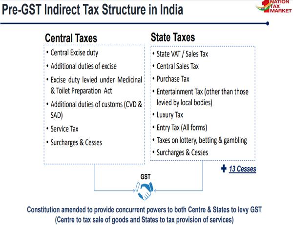 Pre GST indirect Tax