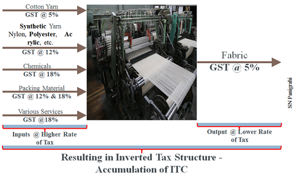 Resulting in Inverted Tax Structure