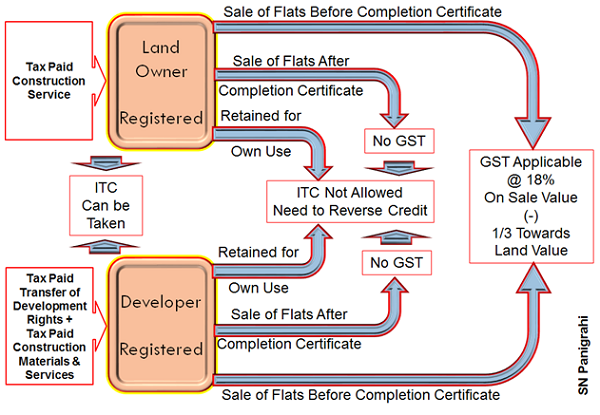 Sale of Flate Before Completion Certificate