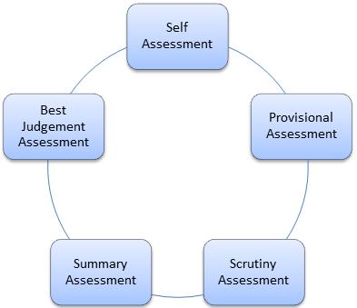 Selfe Assessment