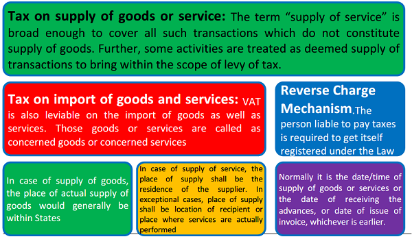 Tax on Supply of Goods or Service