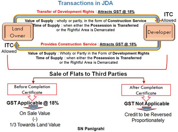Transactions in JDA