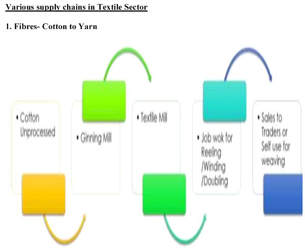 Various supply chains in Textile Sector