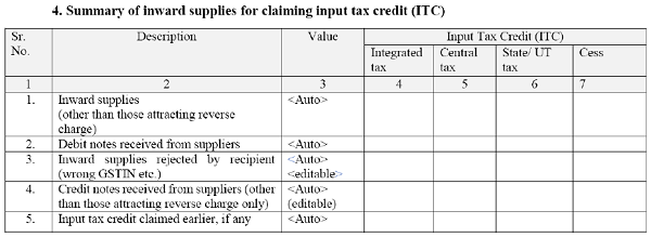 4 summary of Inward supplies for claiming input tax credit (ITC)