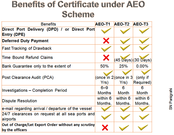Benefits of AEO Scheme
