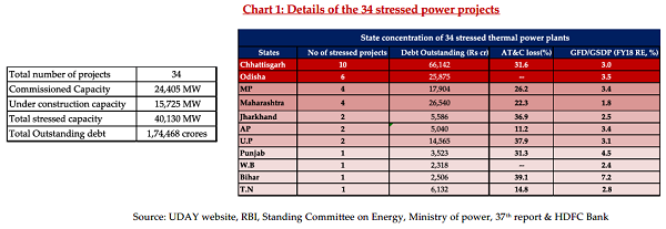 Chart 1 Details of the 34 stressed power projects