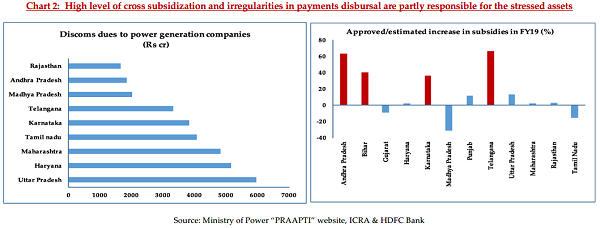 Chart 2 High level of cross subsidization and irregularities in payments disbursal are partly responsible for the stressed assets