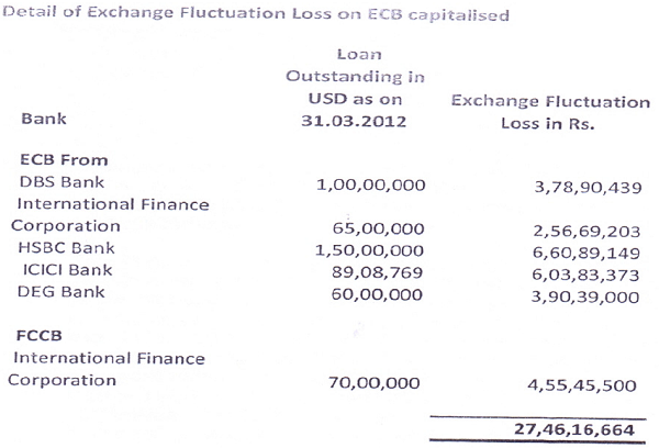 Details of Exchange Fluctuation Loss on ECB Capitalised