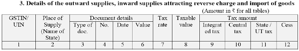 Details of the outward supplies, inward supplies attracting reverse charges and import of goods