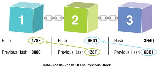 Evolution of Blockchain