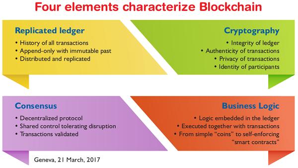 Four elements characterize Blockchain