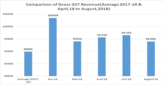 GST Revenue collection for August 2018