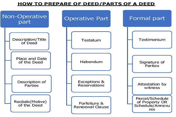 How to Prepare of deed -Parts of a deed