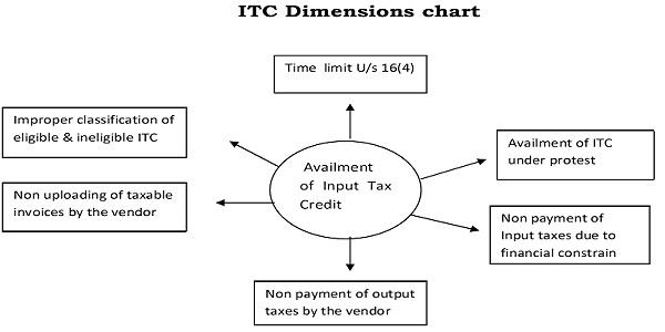 ITC Dimensions chart