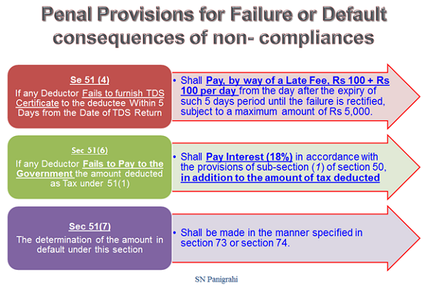Penal Provisions for Failure or Default
