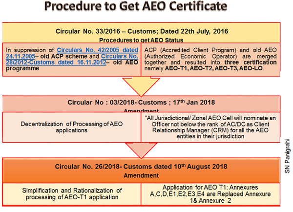 Procedure to Get AEO Cetificate