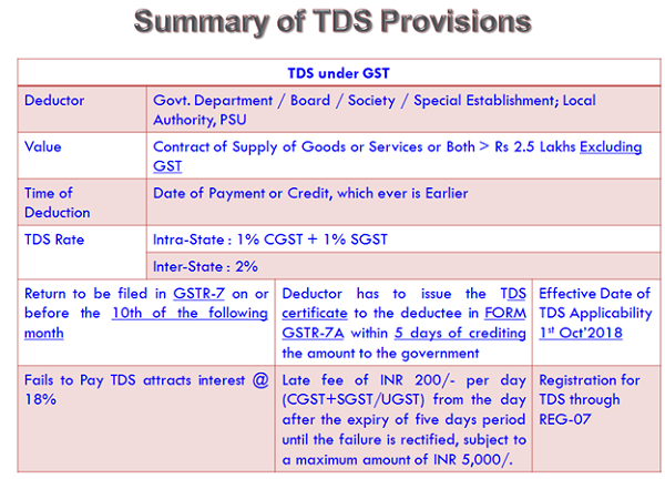 Summary of TDS Provisions