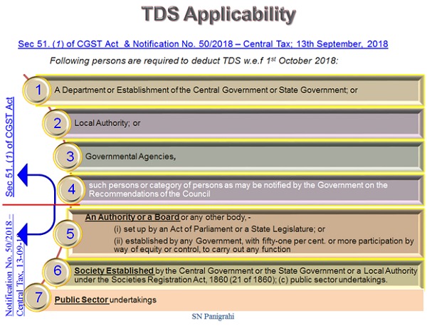 TDS Applicability