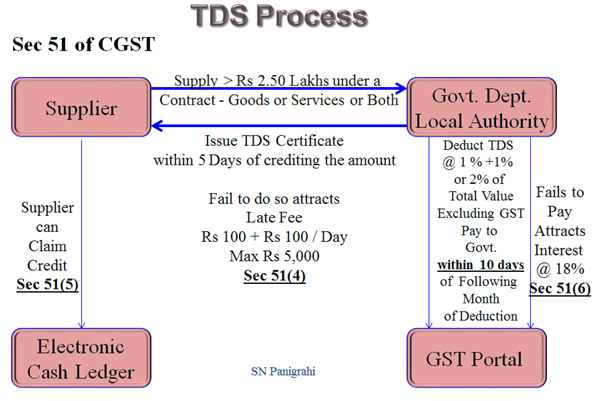 TDS Process