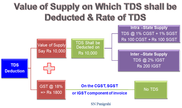 Value of Supply on which TDS shall be Deducted & Rate of TDS