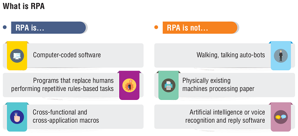 Embracing Robotic Process Automation – Opportunities