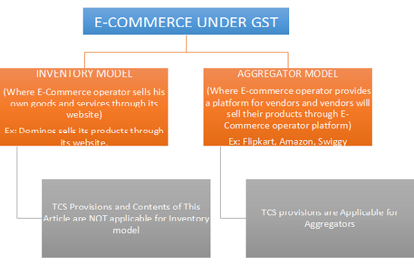 e commerce under gst