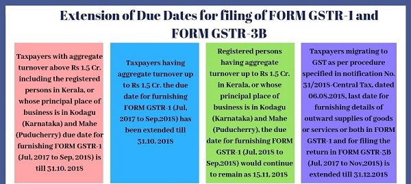 extension of due dates of Form GSTR 1 and GSTR 3B