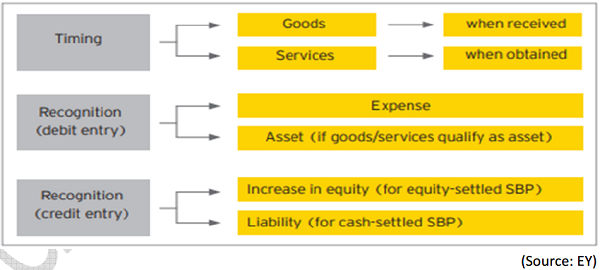 goods or services received