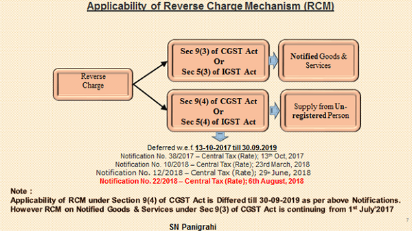 Applicability of Reserve Charge Mechanism