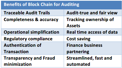 Benefits of Block Chain for Auditing