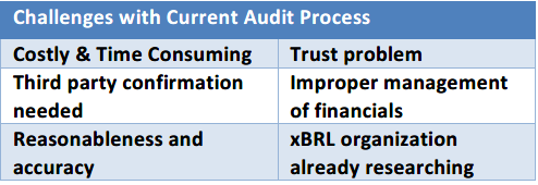 Challenges with Current Audit Process