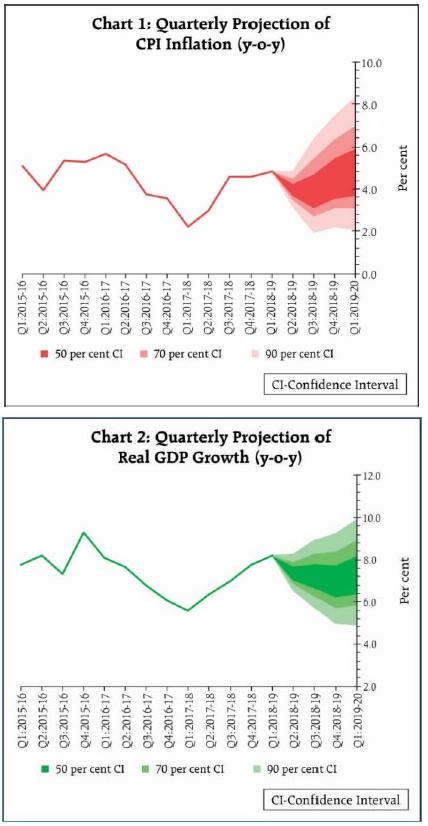 Chart 1 & 2