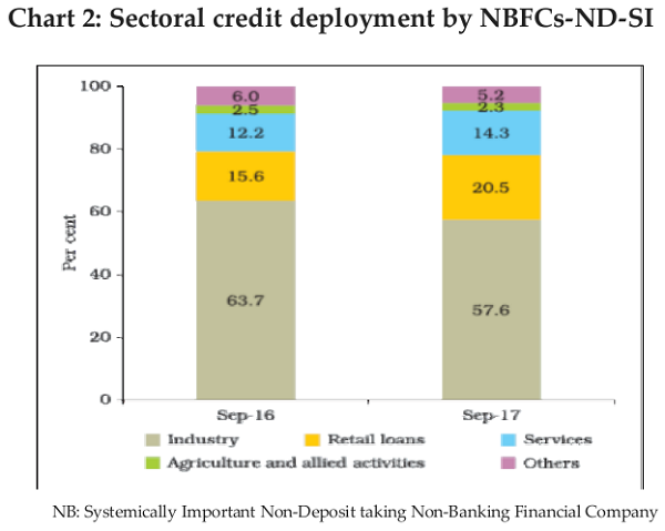 Chart 2 Sectoral credit deployment by NBFCs-ND-SI