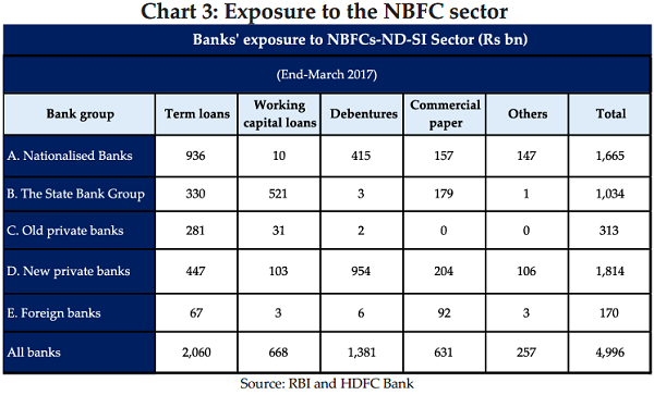 Chart 3 Exposure to the NBFC sector