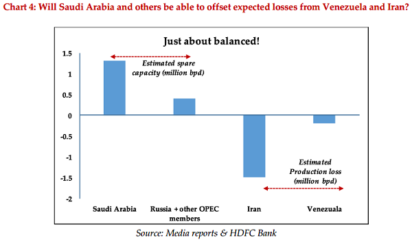 Chart 4 Will Saudi Arabia and others be able to offset expected losses from Venezuela and Iran