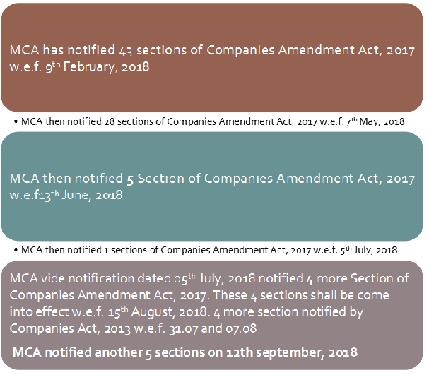 Companies Amendment Act, 2017 Image 2