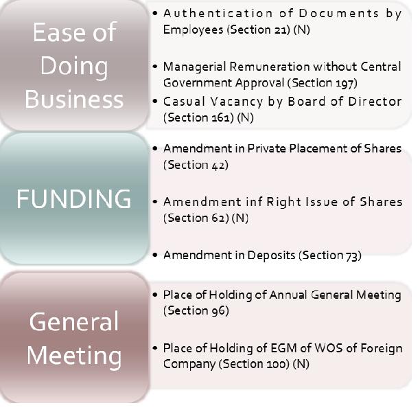 Companies Amendment Act, 2017 Image 4