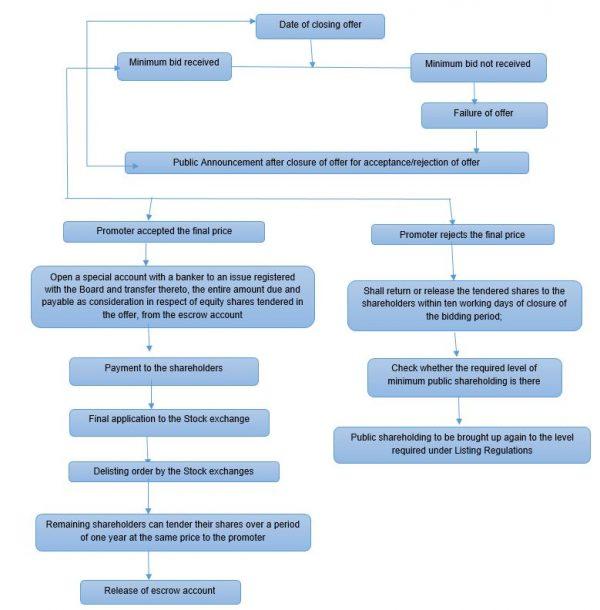 Procedure for delisting - PIcture 2